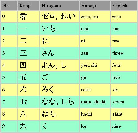 Learn Japanese Online - Numbers